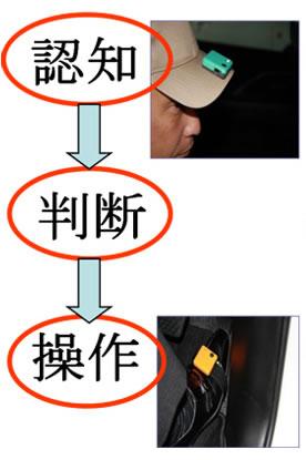 認知→判断→操作