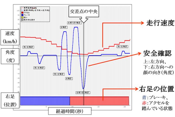 図:波形説明